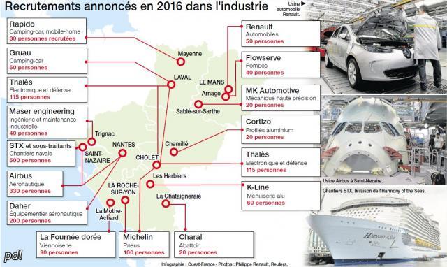 infographie de l'emploi dans les pays de la Loire (source : Ouest France)